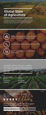 Global State of Agriculture Infographic