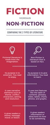 Literature Comparison Infographic