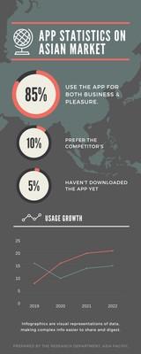 Detailed App Usage Statistics Infographic